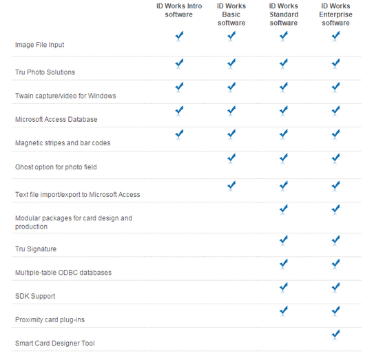 Compare ID Works Software